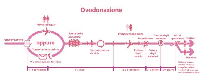 Ovodonazione